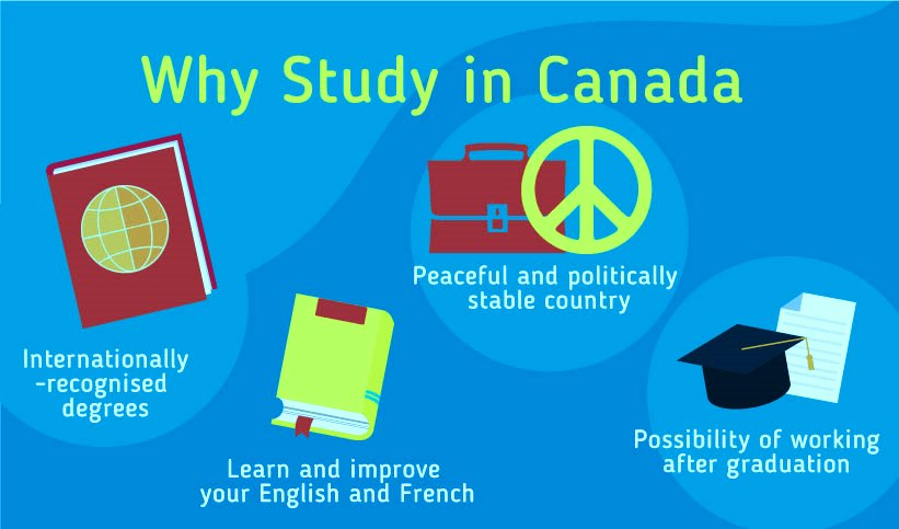 Study in Canada (Scholarships, Admissions, Student Visa, full guide)
